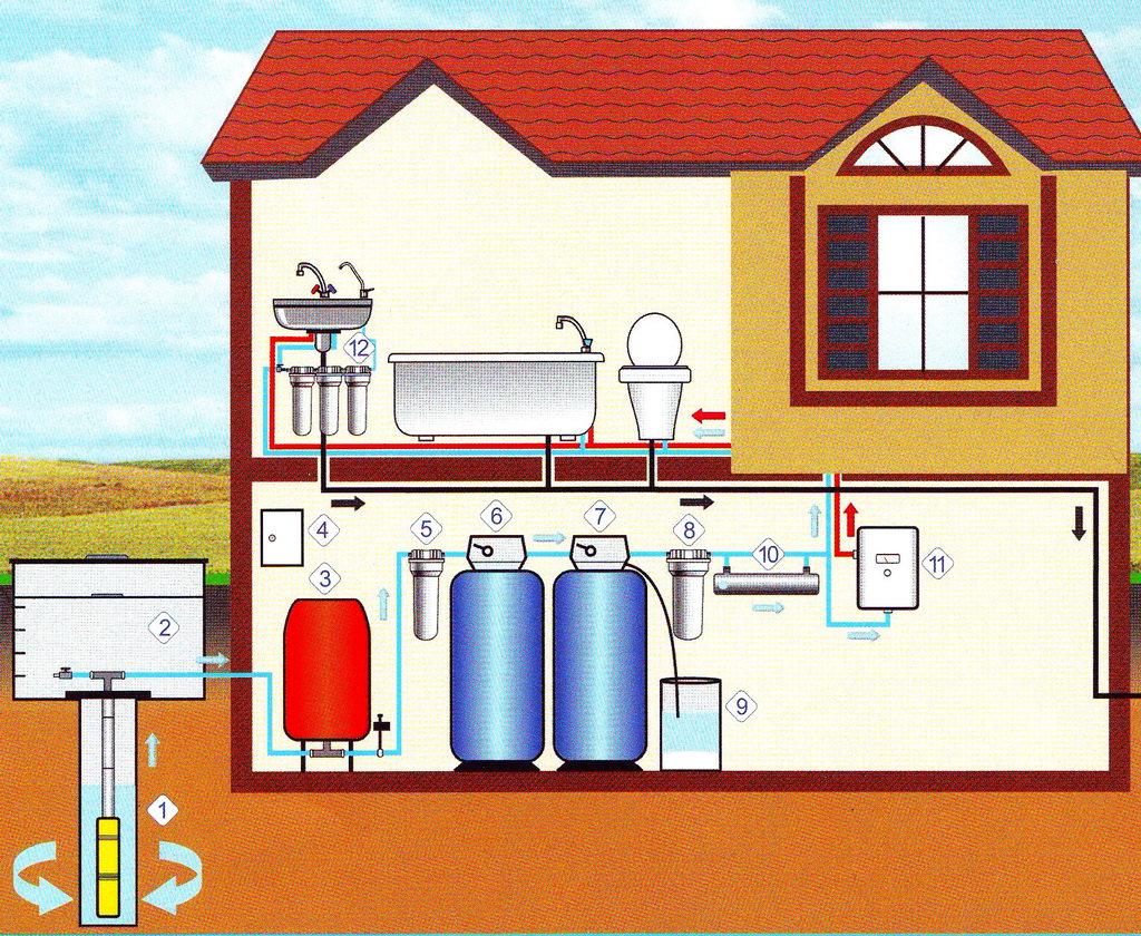 Схема канализации в собственном доме